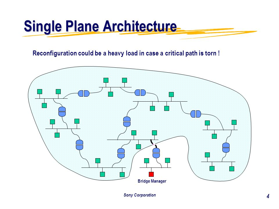 Sony Corporation 4 Single Plane Architecture Bridge Manager Reconfiguration could be a heavy load in case a critical path is torn !