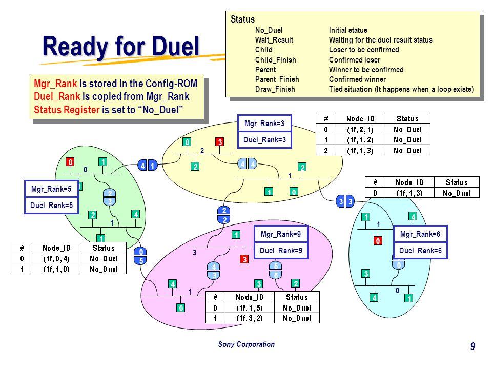 Sony Corporation 20 Duel in Progress - 11 0 1 2 1 1 0 0 1 3 0 1 3 4 2 2 1 3 4 0 5 4 0 2 3 4 2 1 0 3 5 5 3 2 1 1 03 2 44 2 10 2 3 3 1 0 4 6 0 3 4 1 Mgr_Rank=5 9 Mgr_Rank=3 Mgr_Rank=9 Duel_Rank=9 Mgr_Rank=6 9 9 Winner .