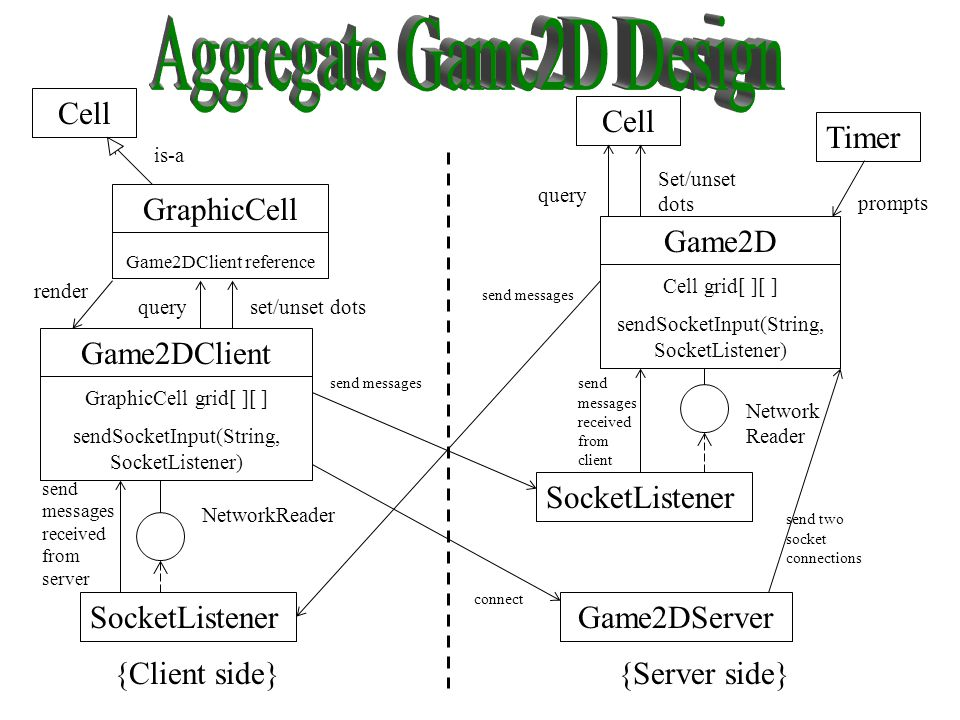 Game2DClient GraphicCell grid[ ][ ] sendSocketInput(String, SocketListener) Game2D Cell grid[ ][ ] sendSocketInput(String, SocketListener) Game2DServerSocketListener {Client side}{Server side} NetworkReader send messages received from server send messages received from client connect send messages send two socket connections Timer Cell GraphicCell Game2DClient reference Cell query Set/unset dots prompts is-a queryset/unset dots render
