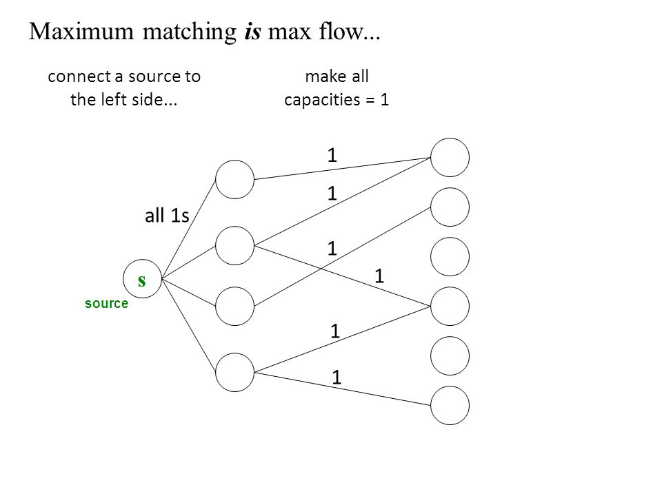 Maximum matching is max flow... s source connect a source to the left side...