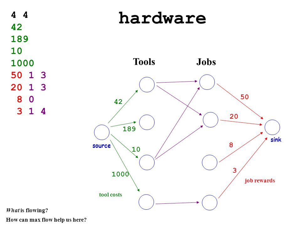 hardware Tools 4 42 189 10 1000 50 1 3 20 1 3 8 0 3 1 4 source Jobs sink 42 189 10 1000 tool costs job rewards 50 20 8 3 How can max flow help us here.