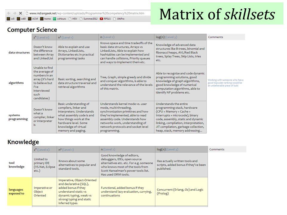 Matrix of skillsets
