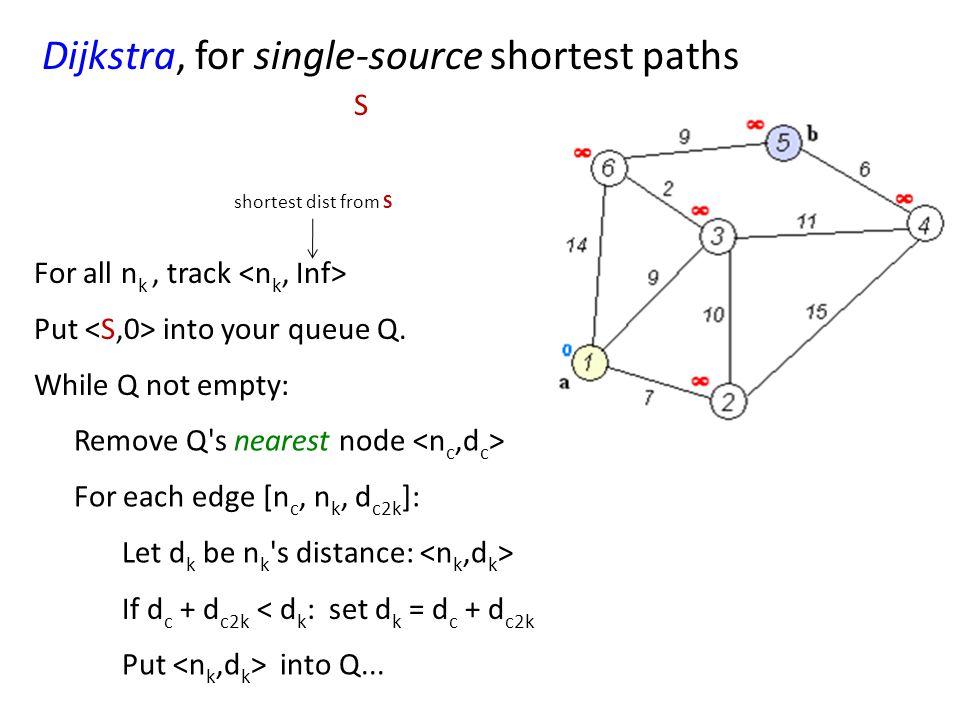 Dijkstra, for single-source shortest paths Put into your queue Q.