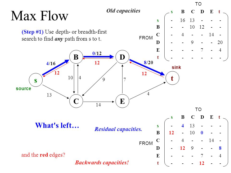 Maximum matching is max flow...s source connect a source to the left side...