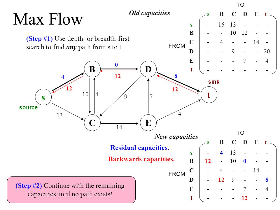 Maximum matching is max flow...s source t sink connect a source to the left side...