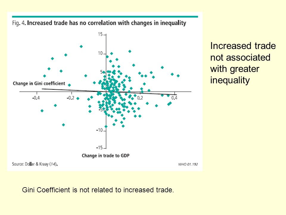 Increased trade not associated with greater inequality Gini Coefficient is not related to increased trade.