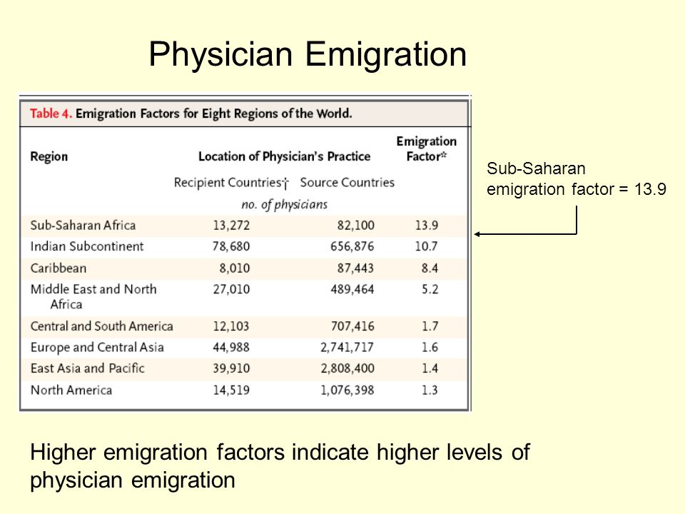 Physician Emigration Higher emigration factors indicate higher levels of physician emigration Sub-Saharan emigration factor = 13.9