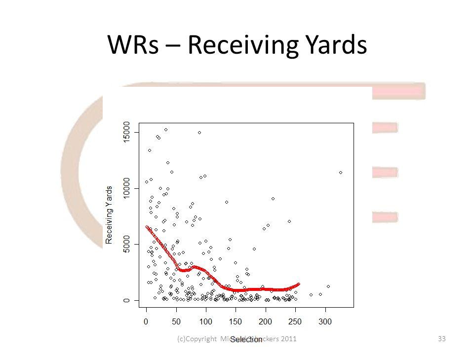 WRs – Receiving Yards 33(c)Copyright Michael Schuckers 2011