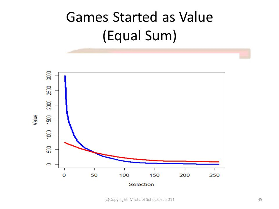 Games Started as Value (Equal Sum) 49(c)Copyright Michael Schuckers 2011