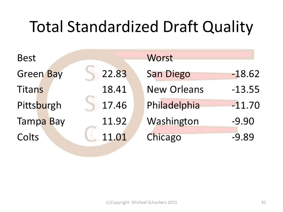 Total Standardized Draft Quality Best Green Bay22.83 Titans18.41 Pittsburgh17.46 Tampa Bay11.92 Colts11.01 Worst San Diego-18.62 New Orleans-13.55 Philadelphia-11.70 Washington-9.90 Chicago-9.89 61(c)Copyright Michael Schuckers 2011