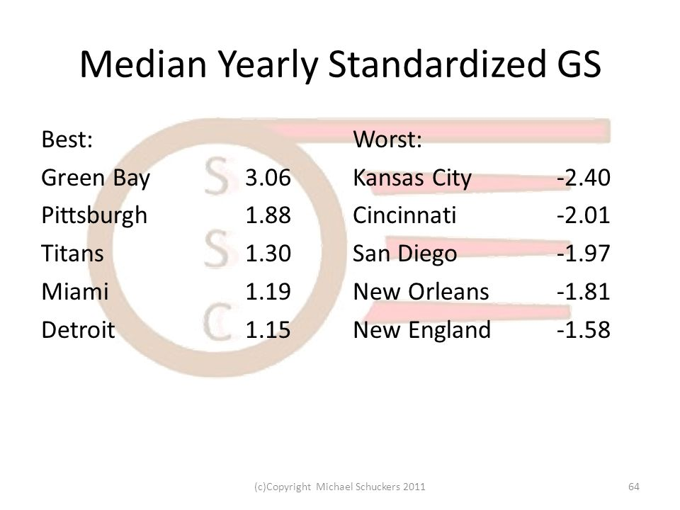 Median Yearly Standardized GS Best: Green Bay3.06 Pittsburgh1.88 Titans1.30 Miami1.19 Detroit1.15 Worst: Kansas City-2.40 Cincinnati-2.01 San Diego-1.97 New Orleans-1.81 New England-1.58 64(c)Copyright Michael Schuckers 2011