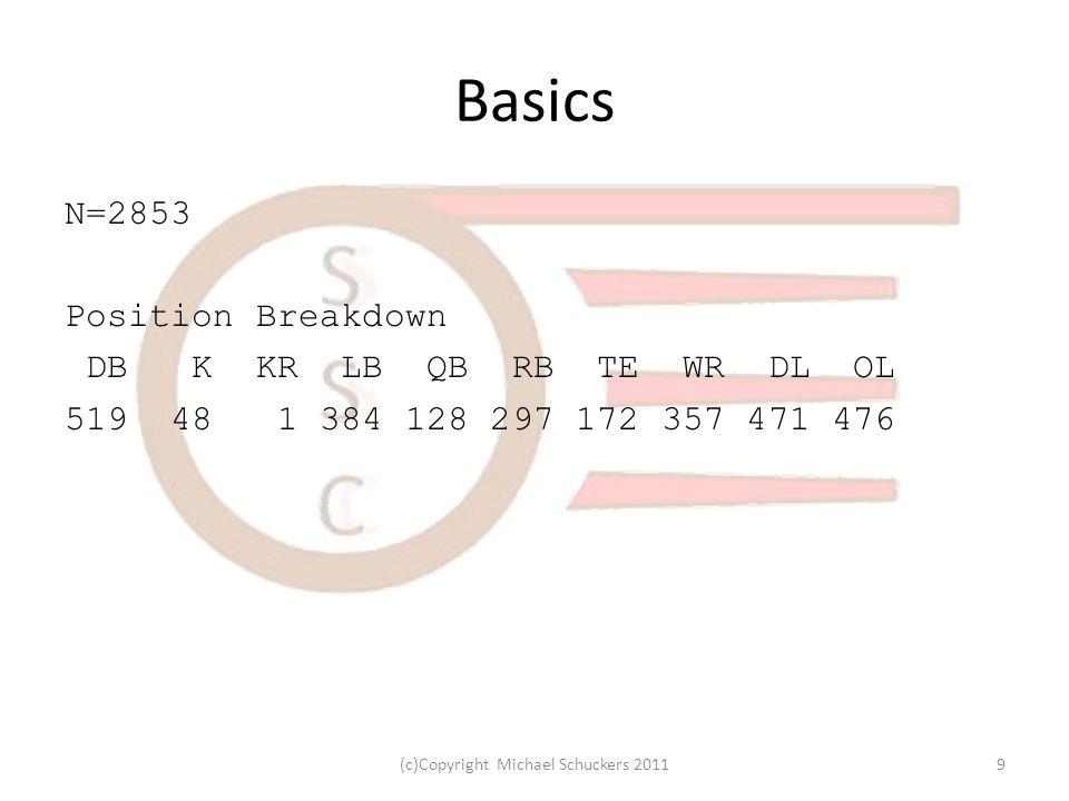 Basics N=2853 Position Breakdown DB K KR LB QB RB TE WR DL OL 519 48 1 384 128 297 172 357 471 476 9(c)Copyright Michael Schuckers 2011