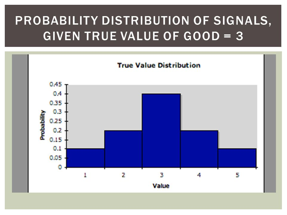 PROBABILITY DISTRIBUTION OF SIGNALS, GIVEN TRUE VALUE OF GOOD = 3
