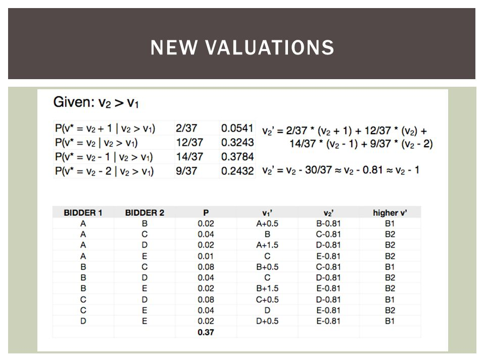 NEW VALUATIONS