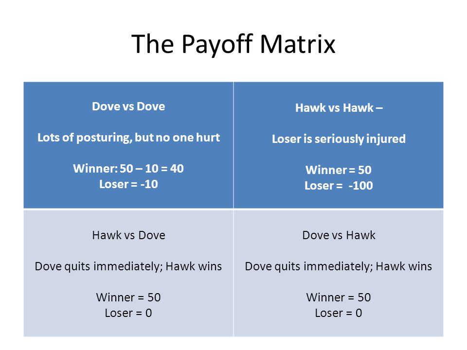 The Payoff Matrix Dove vs Dove Lots of posturing, but no one hurt Winner: 50 – 10 = 40 Loser = -10 Hawk vs Hawk – Loser is seriously injured Winner = 50 Loser = -100 Hawk vs Dove Dove quits immediately; Hawk wins Winner = 50 Loser = 0 Dove vs Hawk Dove quits immediately; Hawk wins Winner = 50 Loser = 0