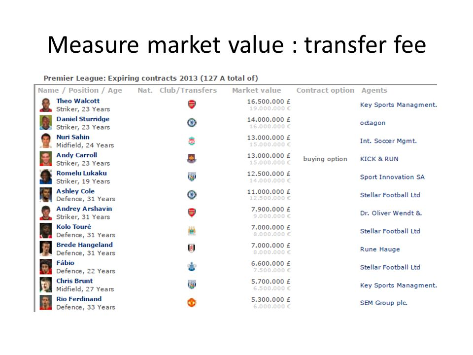 Measure market value : transfer fee