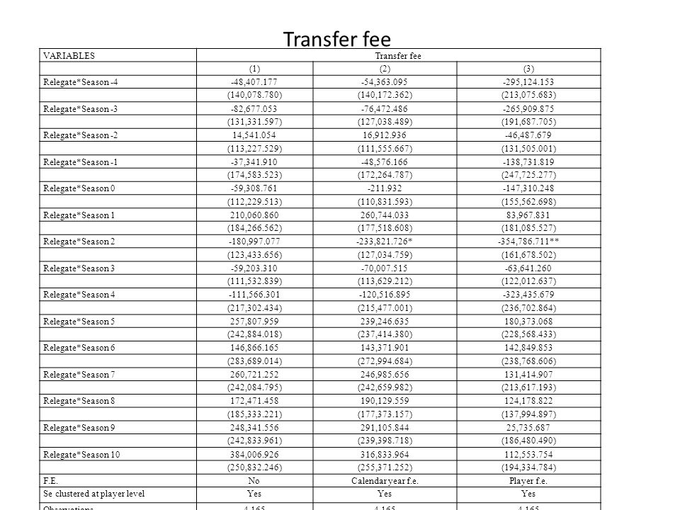 Transfer fee VARIABLESTransfer fee (1)(2)(3) Relegate*Season -4-48,407.177-54,363.095-295,124.153 (140,078.780)(140,172.362)(213,075.683) Relegate*Season -3-82,677.053-76,472.486-265,909.875 (131,331.597)(127,038.489)(191,687.705) Relegate*Season -214,541.05416,912.936-46,487.679 (113,227.529)(111,555.667)(131,505.001) Relegate*Season -1-37,341.910-48,576.166-138,731.819 (174,583.523)(172,264.787)(247,725.277) Relegate*Season 0-59,308.761-211.932-147,310.248 (112,229.513)(110,831.593)(155,562.698) Relegate*Season 1210,060.860260,744.03383,967.831 (184,266.562)(177,518.608)(181,085.527) Relegate*Season 2-180,997.077-233,821.726*-354,786.711** (123,433.656)(127,034.759)(161,678.502) Relegate*Season 3-59,203.310-70,007.515-63,641.260 (111,532.839)(113,629.212)(122,012.637) Relegate*Season 4-111,566.301-120,516.895-323,435.679 (217,302.434)(215,477.001)(236,702.864) Relegate*Season 5257,807.959239,246.635180,373.068 (242,884.018)(237,414.380)(228,568.433) Relegate*Season 6146,866.165143,371.901142,849.853 (283,689.014)(272,994.684)(238,768.606) Relegate*Season 7260,721.252246,985.656131,414.907 (242,084.795)(242,659.982)(213,617.193) Relegate*Season 8172,471.458190,129.559124,178.822 (185,333.221)(177,373.157)(137,994.897) Relegate*Season 9248,341.556291,105.84425,735.687 (242,833.961)(239,398.718)(186,480.490) Relegate*Season 10384,006.926316,833.964112,553.754 (250,832.246)(255,371.252)(194,334.784) F.E.NoCalendar year f.e.Player f.e.