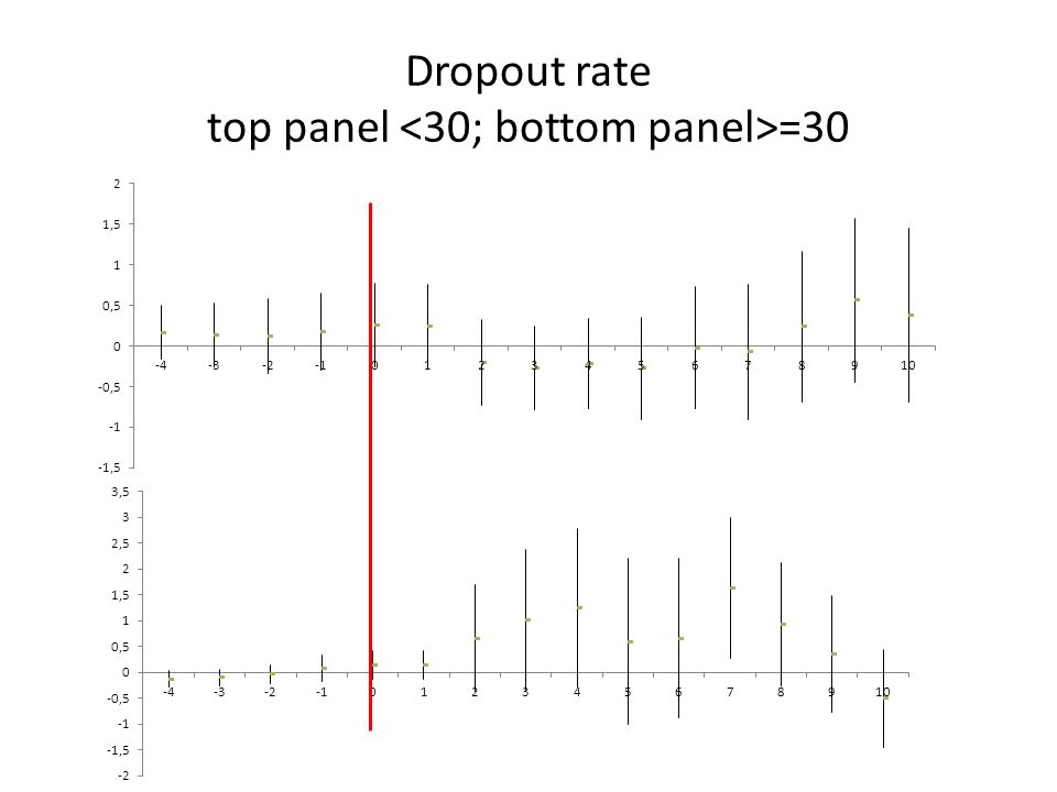 Dropout rate top panel =30