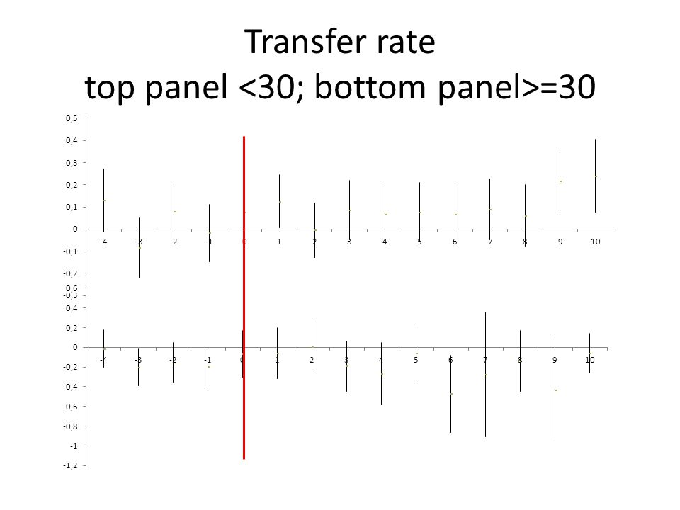 Transfer rate top panel =30