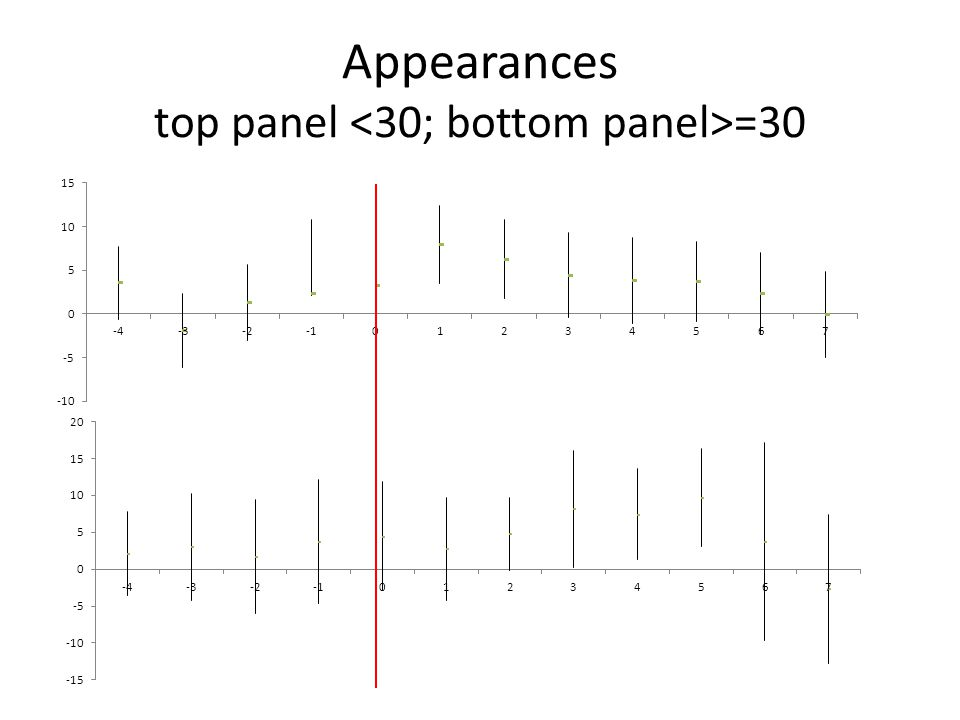 Appearances top panel =30