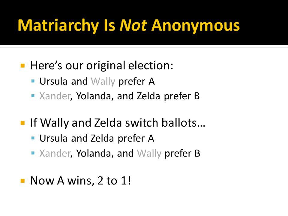  Here's our original election:  Ursula and Wally prefer A  Xander, Yolanda, and Zelda prefer B  If Wally and Zelda switch ballots…  Ursula and Zelda prefer A  Xander, Yolanda, and Wally prefer B  Now A wins, 2 to 1!