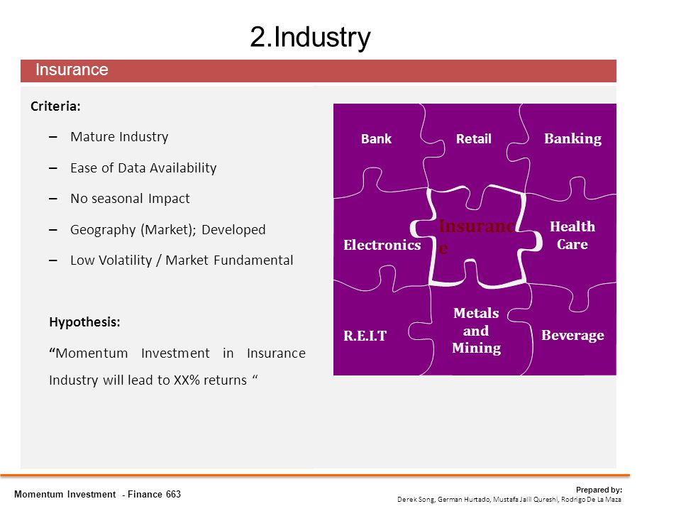 2.Industry Criteria: – Mature Industry – Ease of Data Availability – No seasonal Impact – Geography (Market); Developed – Low Volatility / Market Fundamental Hypothesis: Momentum Investment in Insurance Industry will lead to XX% returns Insurance Prepared by: Derek Song, German Hurtado, Mustafa Jalil Qureshi, Rodrigo De La Maza Momentum Investment - Finance 663 Metals and Mining Beverage Health Care Banking RetailBank Electronics Insuranc e R.E.I.T