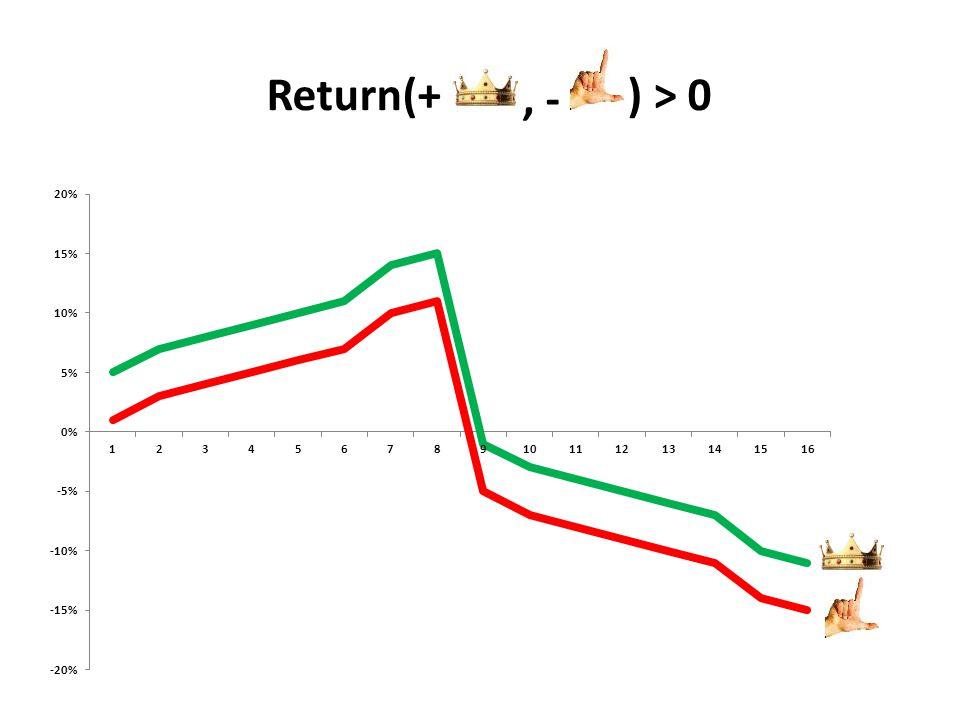 Return(+ -, ) > 0