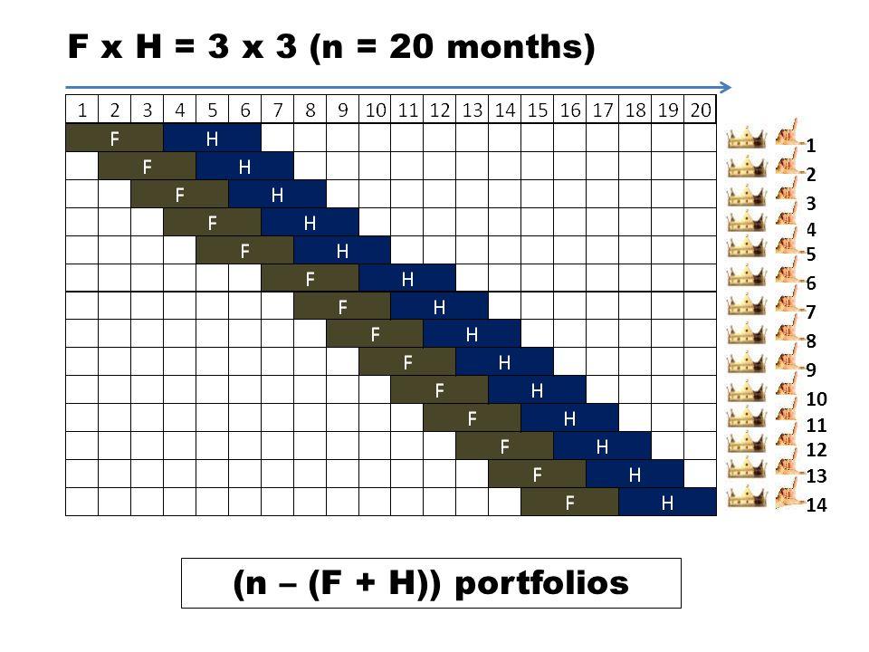 F x H = 3 x 3 (n = 20 months) 1 2 3 4 5 6 7 8 9 10 11 12 13 14 (n – (F + H)) portfolios