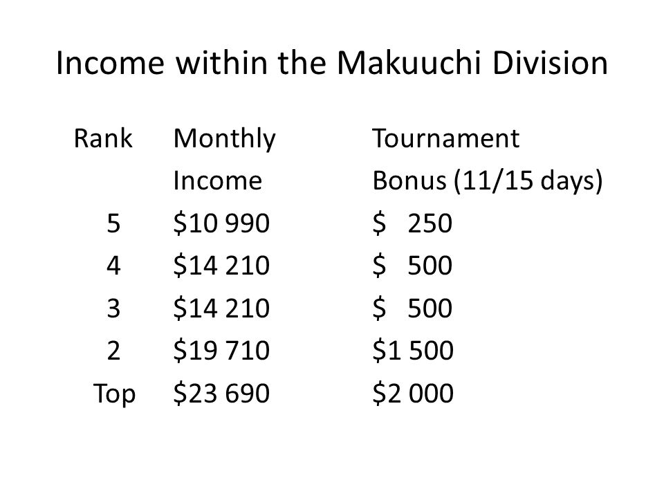 Income within the Makuuchi Division RankMonthly Tournament IncomeBonus (11/15 days) 5$10 990$ 250 4$14 210$ 500 3$14 210$ 500 2$19 710$1 500 Top$23 690$2 000