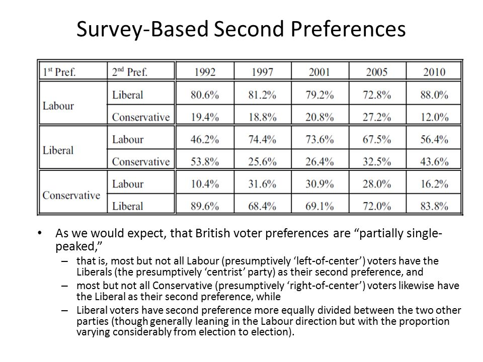 Survey-Based Second Preferences As we would expect, that British voter preferences are partially single- peaked, – that is, most but not all Labour (presumptively 'left-of-center') voters have the Liberals (the presumptively 'centrist' party) as their second preference, and – most but not all Conservative (presumptively 'right-of-center') voters likewise have the Liberal as their second preference, while – Liberal voters have second preference more equally divided between the two other parties (though generally leaning in the Labour direction but with the proportion varying considerably from election to election).