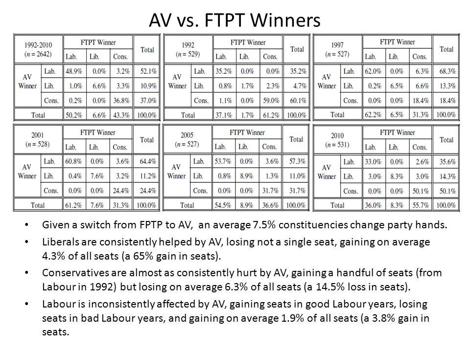 AV vs.