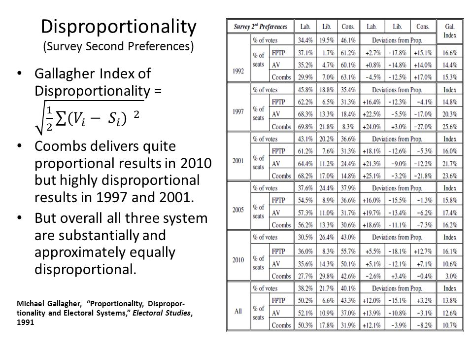 Disproportionality (Survey Second Preferences)