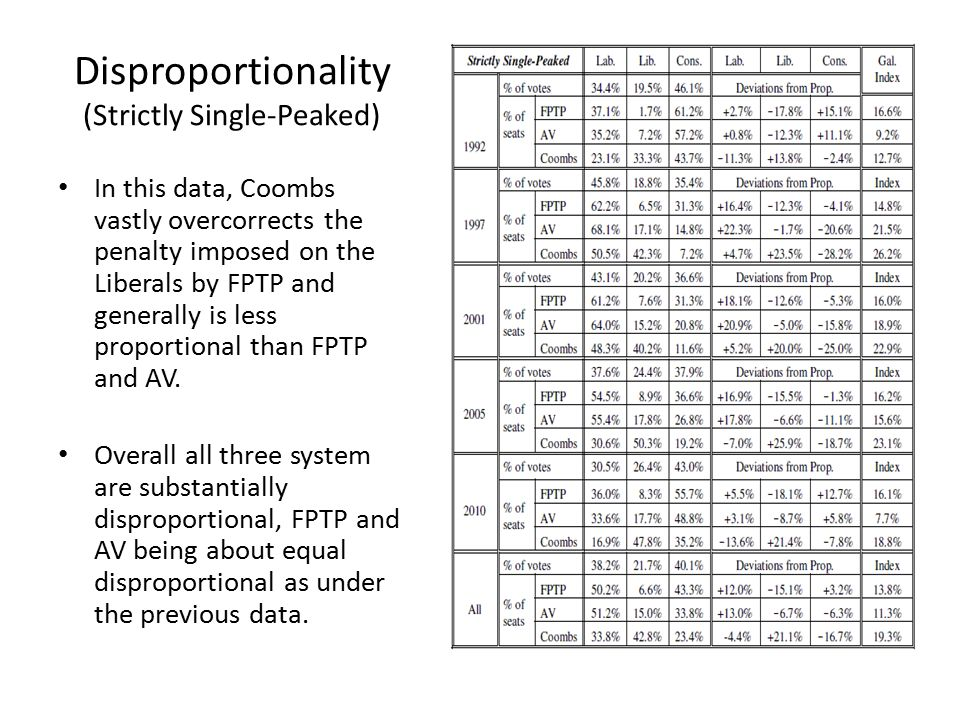 Disproportionality (Strictly Single-Peaked) In this data, Coombs vastly overcorrects the penalty imposed on the Liberals by FPTP and generally is less proportional than FPTP and AV.