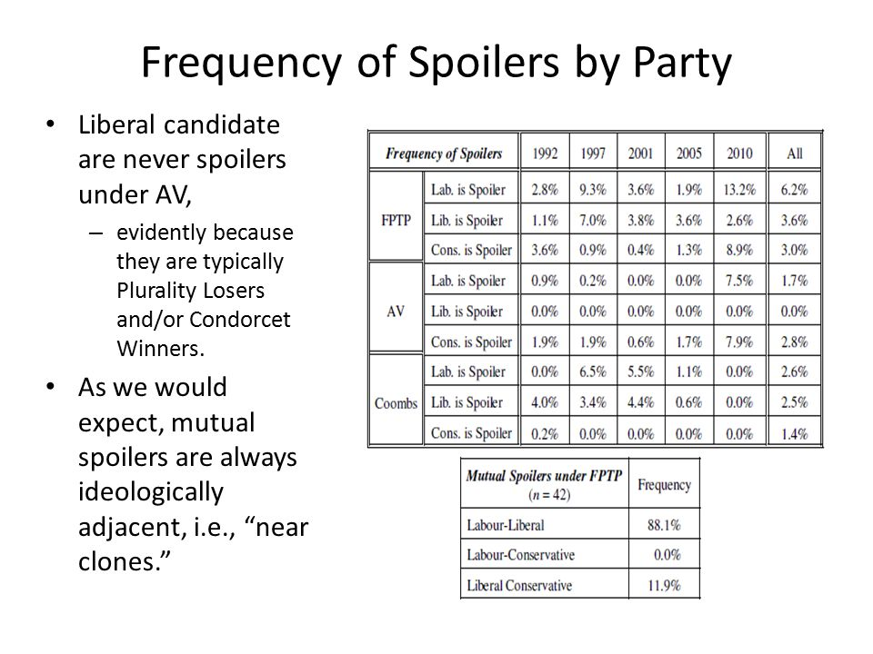 Frequency of Spoilers by Party Liberal candidate are never spoilers under AV, – evidently because they are typically Plurality Losers and/or Condorcet Winners.