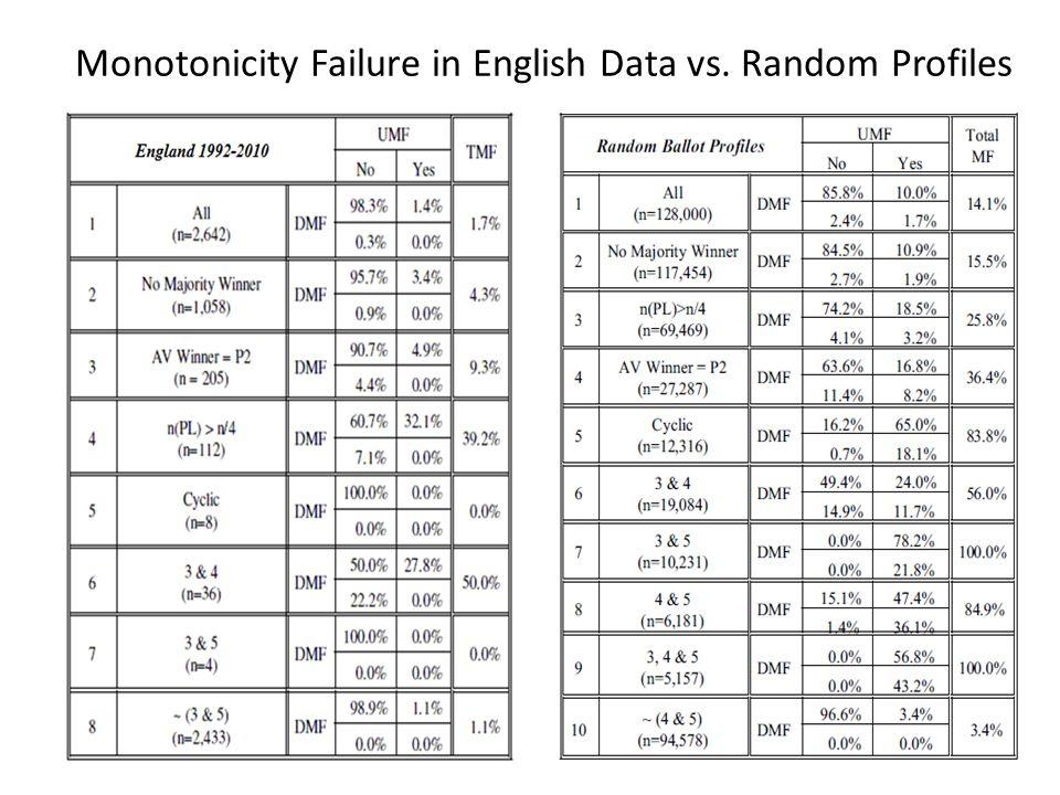 Monotonicity Failure in English Data vs. Random Profiles