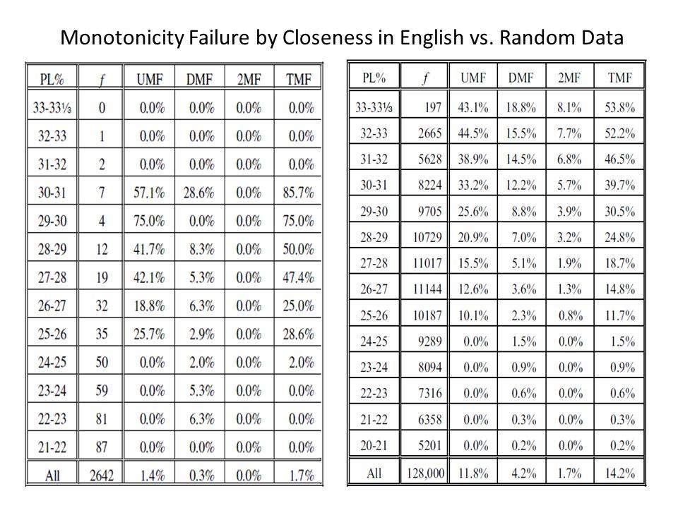 Monotonicity Failure by Closeness in English vs. Random Data