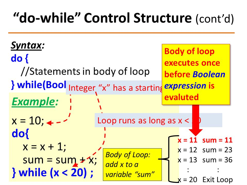 """do-while"" Control Structure (cont'd) Syntax: do { //Statements in body of loop } while(Boolean_expression) ; Example: x = 10; do{ x = x + 1; sum = su"