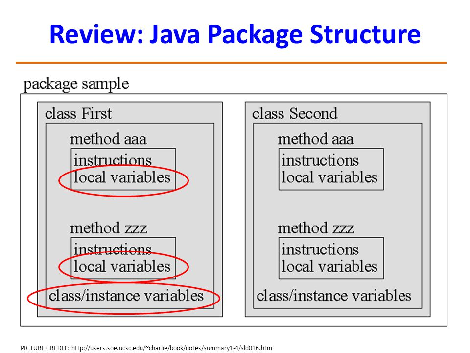 Review: Java Package Structure PICTURE CREDIT: http://users.soe.ucsc.edu/~charlie/book/notes/summary1-4/sld016.htm