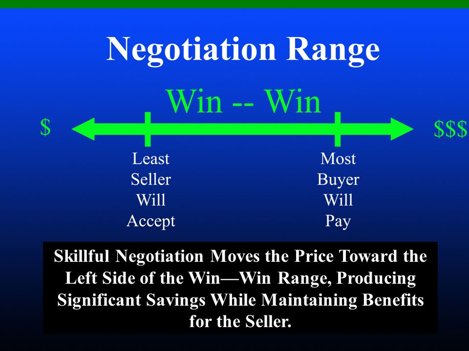 Skillful Negotiation Moves the Price Toward the Left Side of the Win—Win Range, Producing Significant Savings While Maintaining Benefits for the Selle