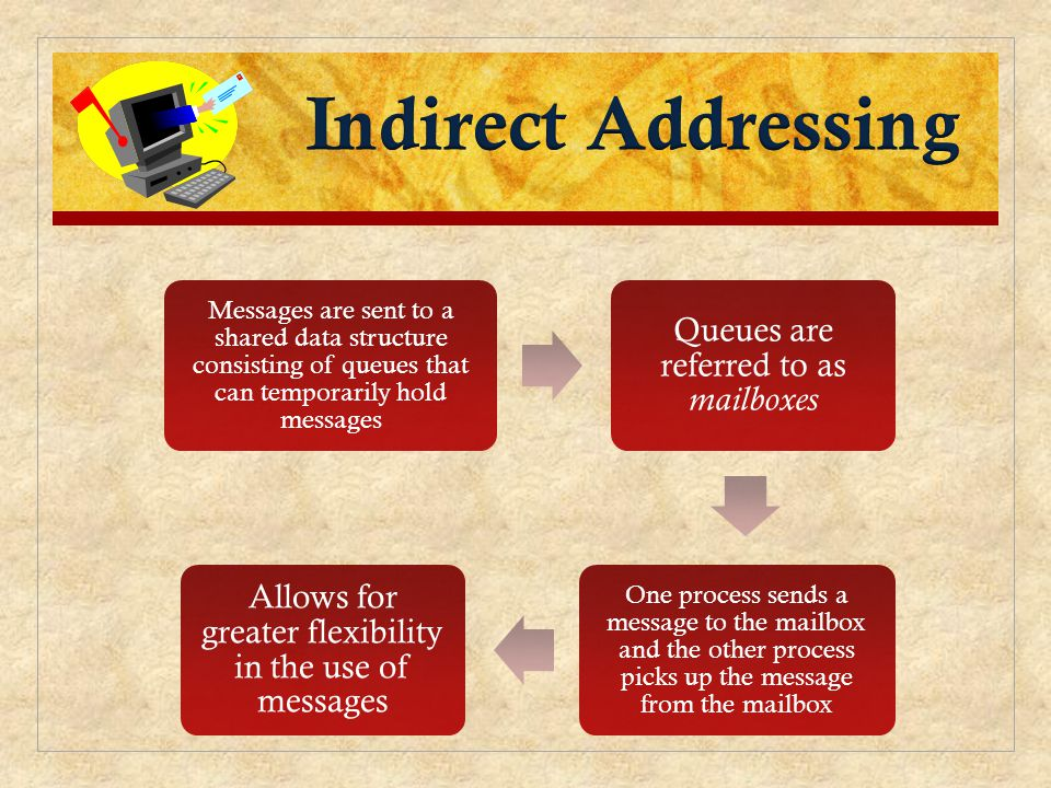 Messages are sent to a shared data structure consisting of queues that can temporarily hold messages Queues are referred to as mailboxes One process sends a message to the mailbox and the other process picks up the message from the mailbox Allows for greater flexibility in the use of messages