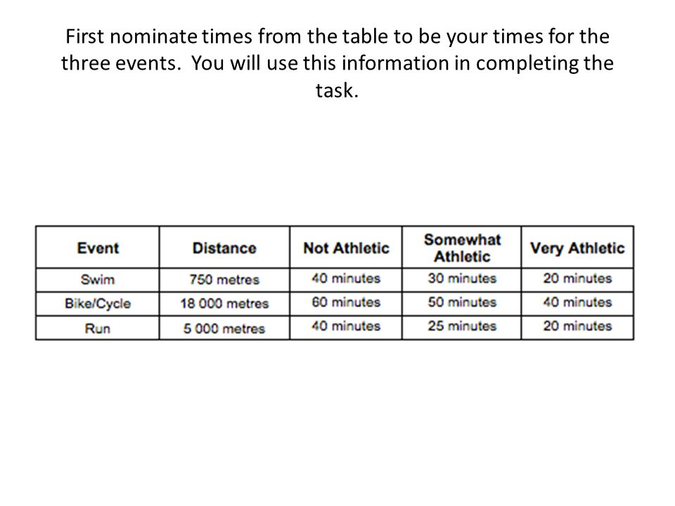 First nominate times from the table to be your times for the three events. You will use this information in completing the task.