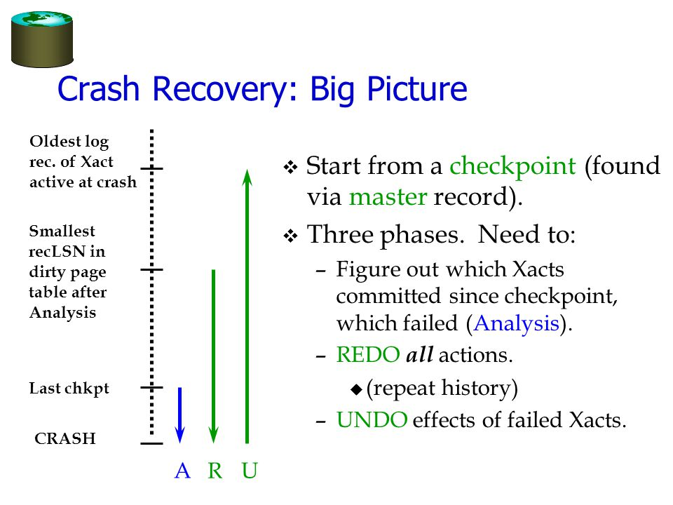 Crash Recovery: Big Picture v Start from a checkpoint (found via master record).