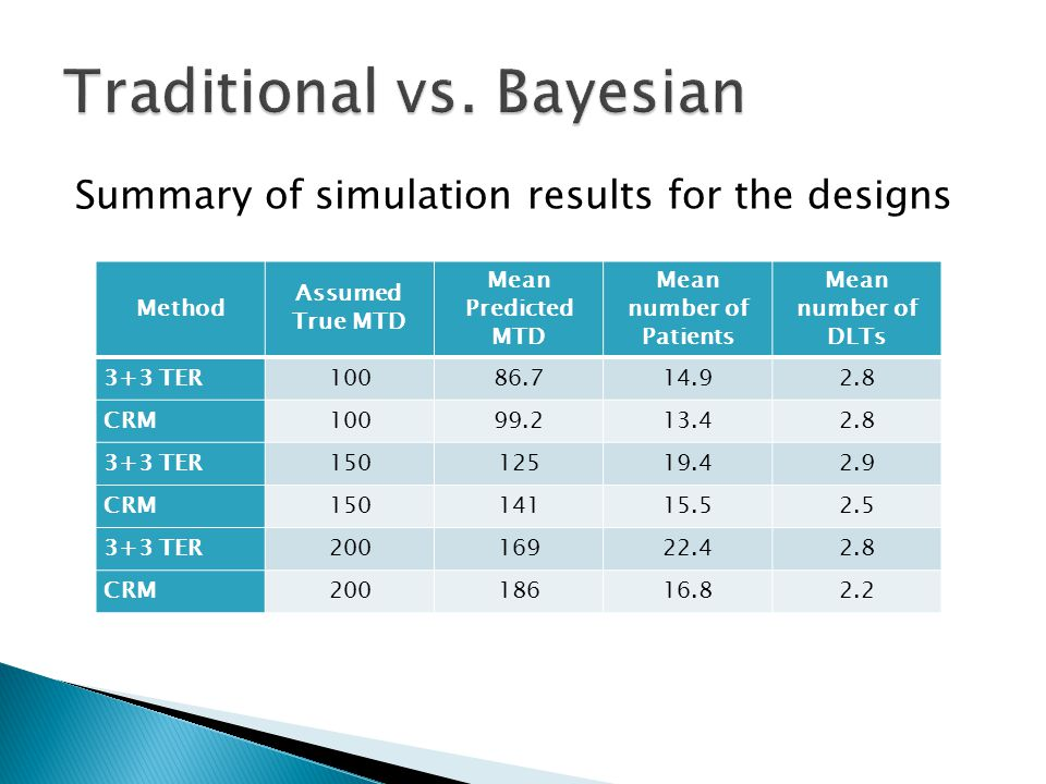  Both approaches underestimate the true MTD ◦ However, the Bayesian approach was much closer to the true value for all dose levels  At all three dose levels the Bayesian approach required less patients  The mean number of DLTs for the Bayesian approach was either less than or equal to the traditional approach at all dose levels  The Bayesian CRM approach proved to be more favorable
