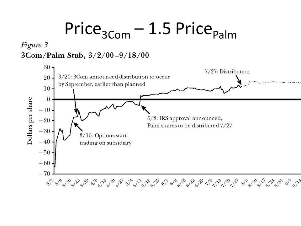Price 3Com – 1.5 Price Palm