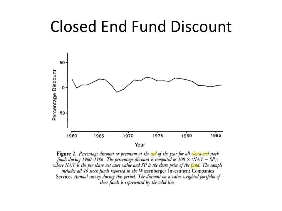 Closed End Fund Discount