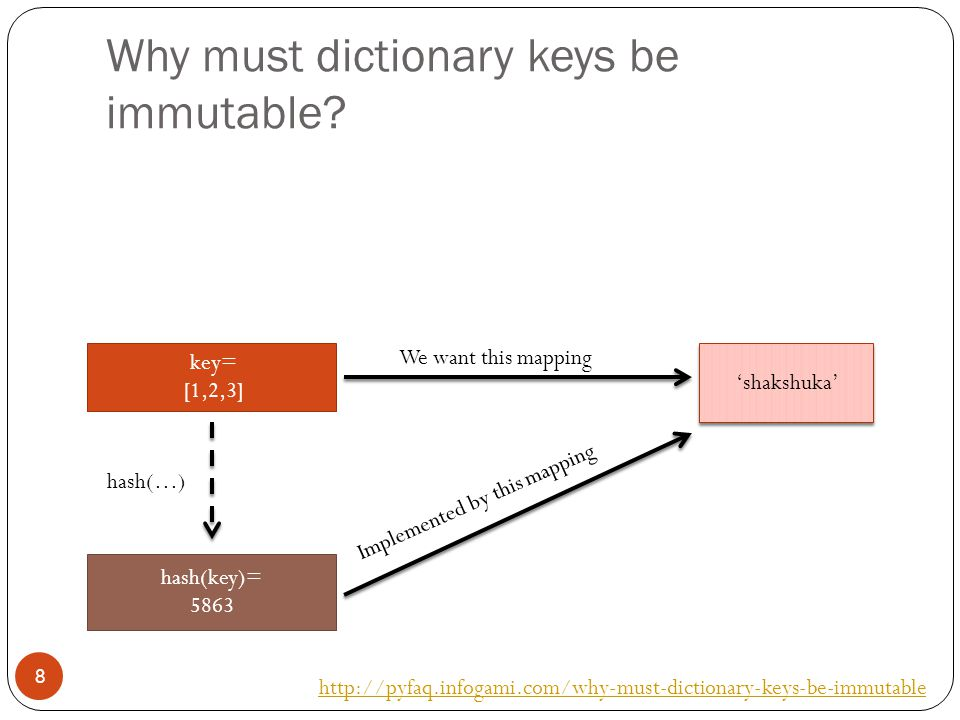 Why must dictionary keys be immutable.