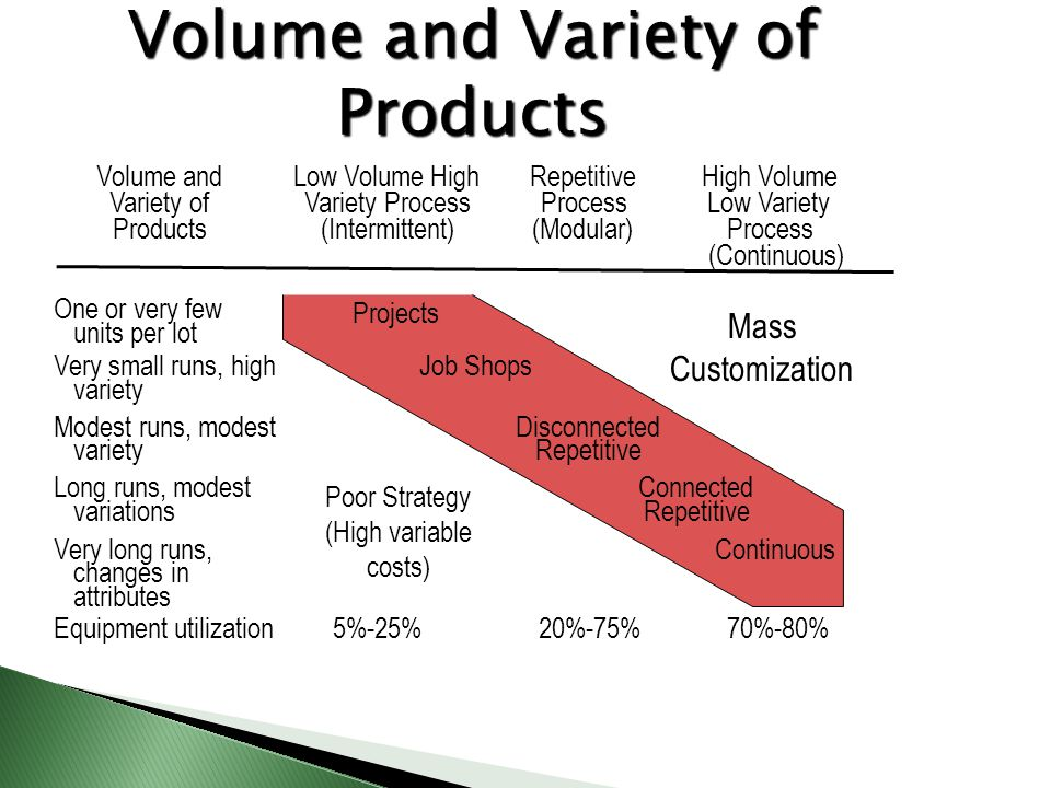 Volume and Variety of Products Volume and Variety of Products Low Volume High Variety Process (Intermittent) Repetitive Process (Modular) High Volume
