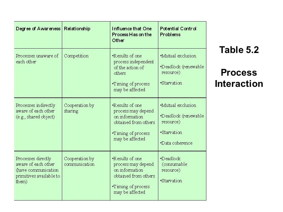 Table 5.2 Process Interaction