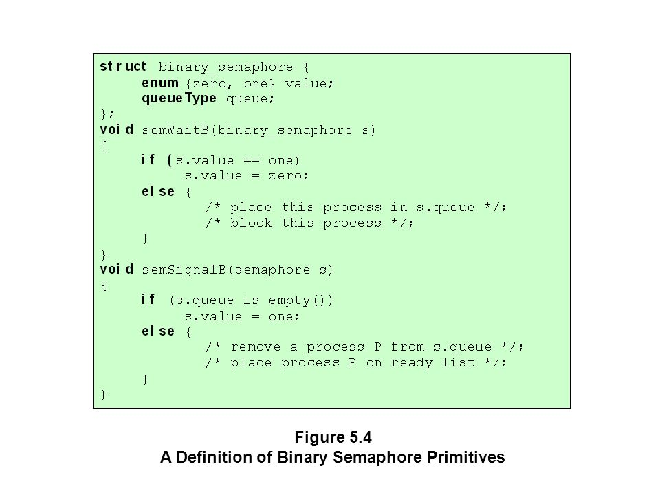 Figure 5.4 A Definition of Binary Semaphore Primitives