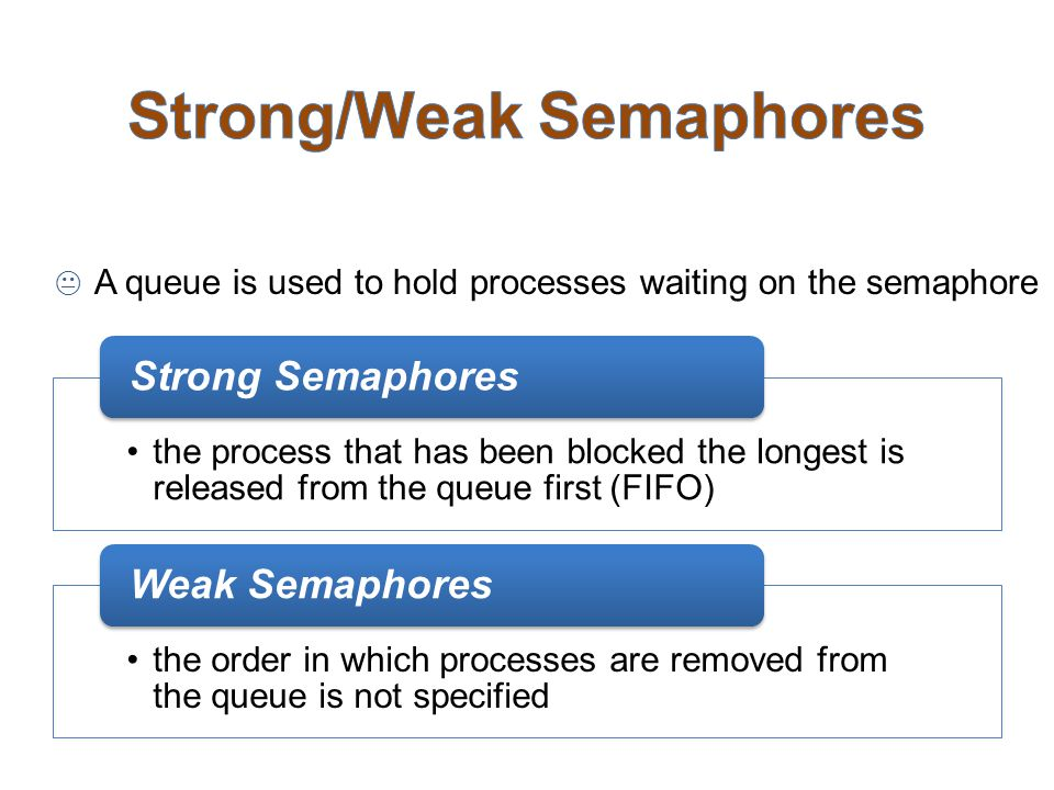  A queue is used to hold processes waiting on the semaphore the process that has been blocked the longest is released from the queue first (FIFO) Str
